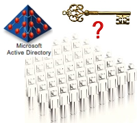 Accurately Audit Privileged Access in Active-Directory