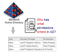 Active Directory Permissions Analysis